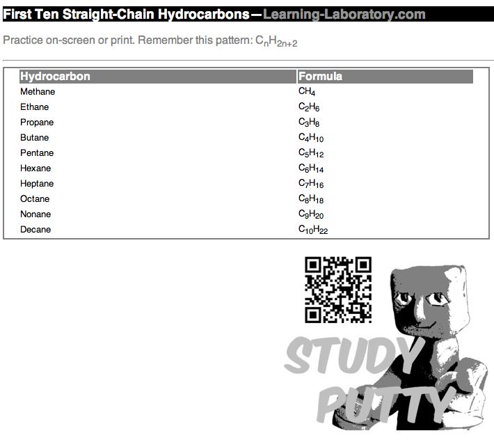 Hydrocarbons (Alkanes)